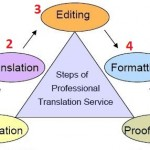 مراحل انجام ترجمه حرفه ای