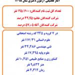 آمار تفصیلی آزمون دکتری تخصصی 1398
