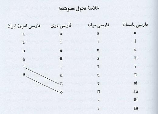 تحول مصوت ها در زبان فارسی