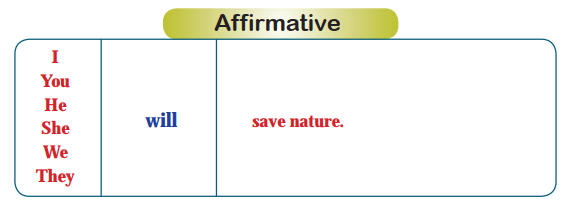 Affirmative Form of Simple Future Tense