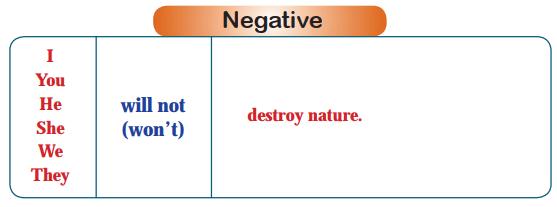 Negative Form of Simple Future Tense