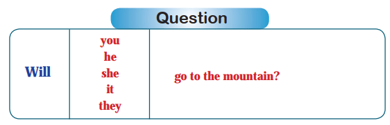 Question Form of Simple Future Tense