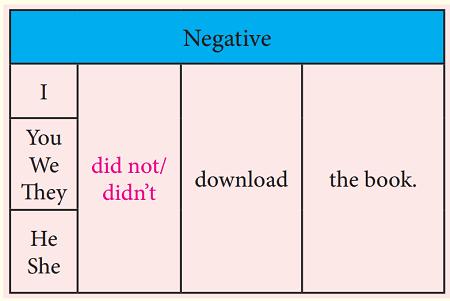 simple past tense negative form