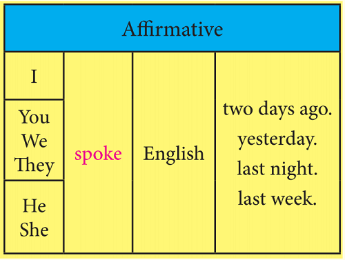 simple past for irregular verbs