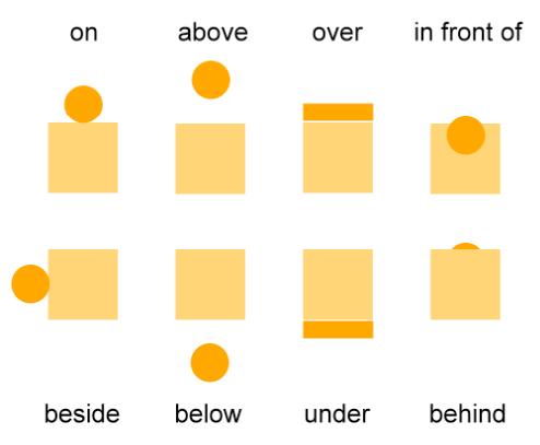 English Prepositions Sample
